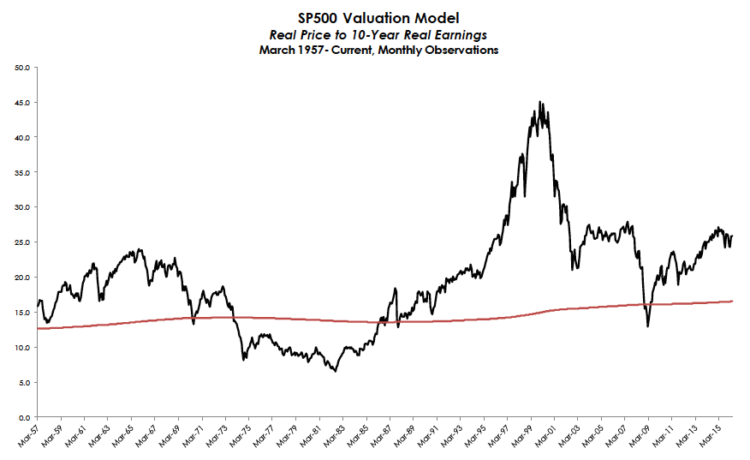 inflation adjusted pe real price to real earnings valuations stock market april 2016