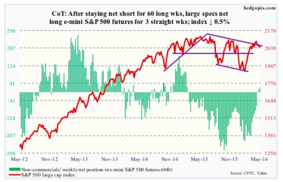 may 13 cot report data sp 500 futures trading net longs