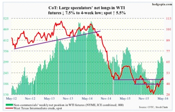 may 13 cot report data wti crude oil futures trading net longs