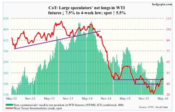 may 13 cot report data wti crude oil futures trading net longs