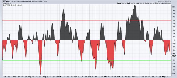 nymo mcclellan oscillator oversold bullish chart_may 16