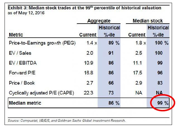price earnings growth high historical pe valuations stocks