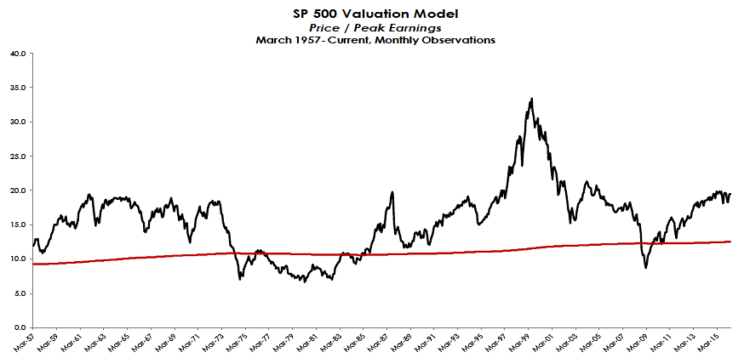price to peak earnings valuations sp 500 index april 30 2016