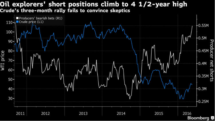 short positions oil explorers 4 year high_may 2016
