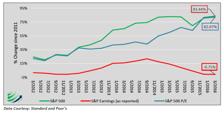 s&p 500 price earnings growth and components valuations_may 2016