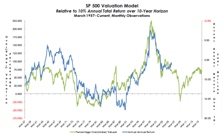sp 500 valuation model relative to 10 year returns through april 2016