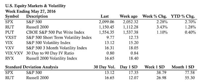 stock market statistics week ending may 27