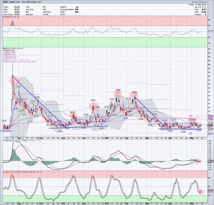 vix volatility index market chart daily may 16