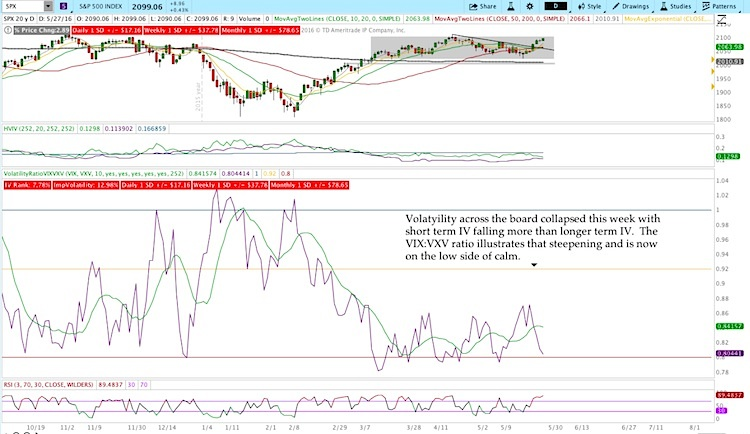 vix vxv volatility ratio stock market may 27