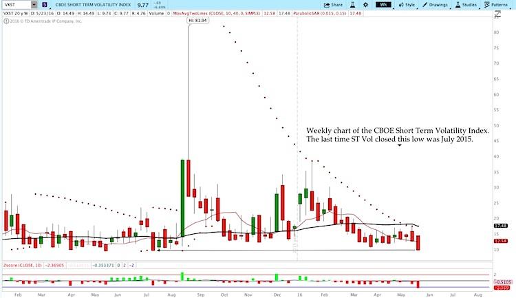vxst volatility stock market short term_may 27