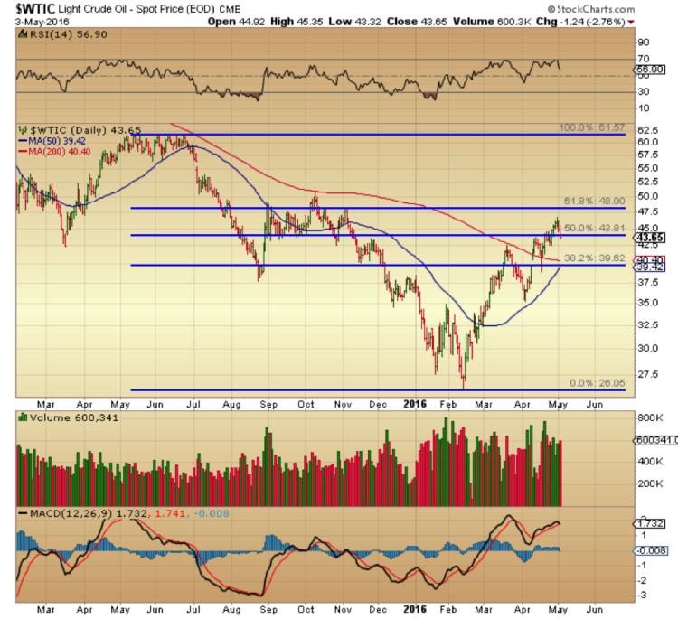 wti crude oil prices fibonacci retracement levels chart may 4