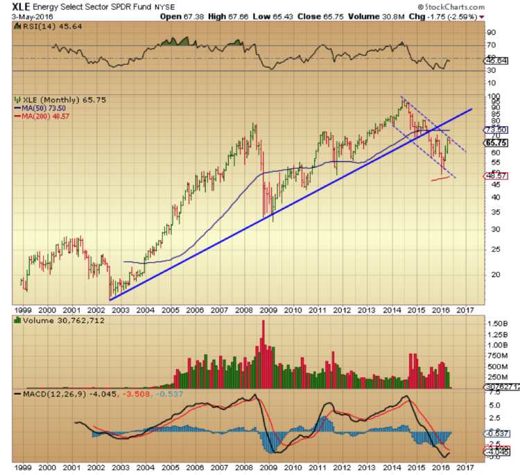 xle energy sector monthly chart trend lower channel