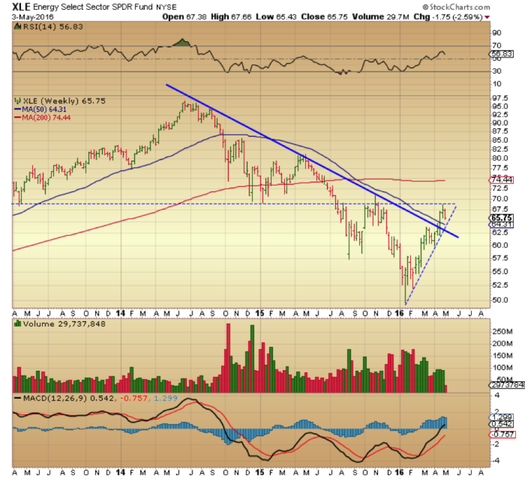 xle energy sector weekly chart triangle pattern may 4