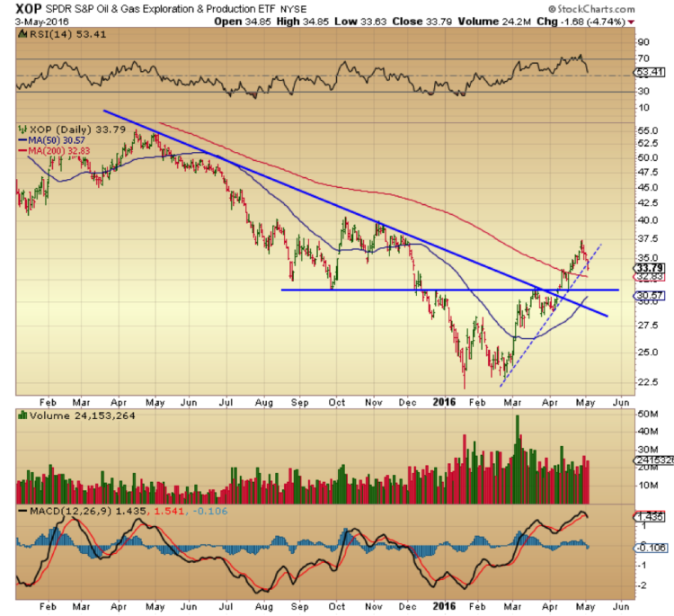 xop oil and gas energy sector chart overbought