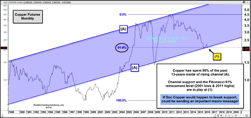 copper futures chart major price support_june