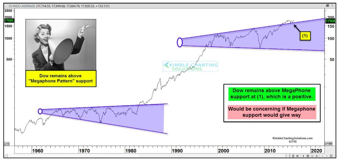 dow jone megaphone pattern chart_june 7