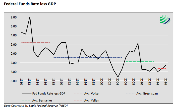 fed funds rate less gdp 1980 to present us economic history