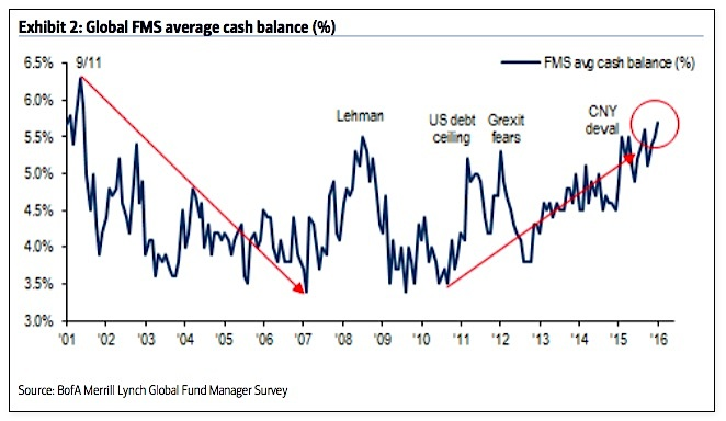 fund managers asset allocations percent cash june_baml