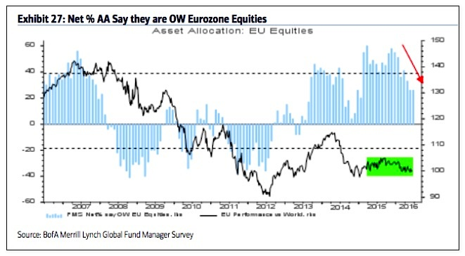 fund managers asset allocations percent european equities june_baml
