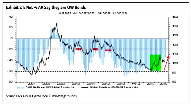 fund managers asset allocations percent global bonds june_baml