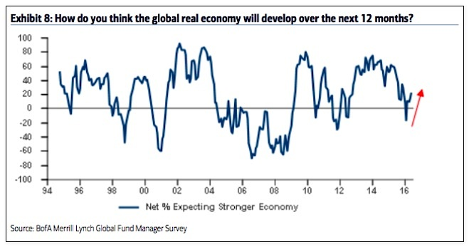 fund managers expectations economic growth_june_baml