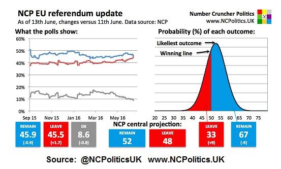 ncp eu referendum chart brexit update_vote june 23