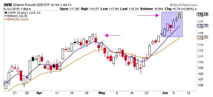 russell 2000 etf iwm stock chart rally higher_june 8
