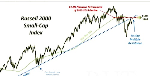 russell 2000 index rally image