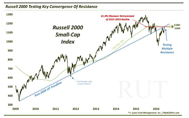 russell 2000 index rally price resistance level chart_june 3