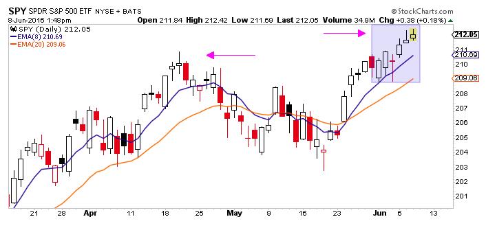 s&p 500 etf spy stock chart breakout higher_june 8
