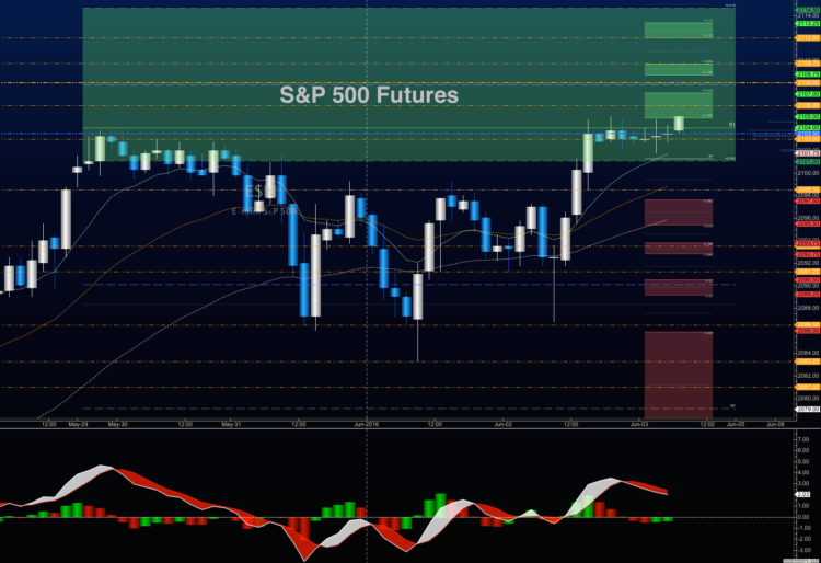 sp 500 futures chart trading price levels june 3