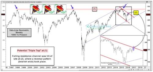 stock market triple top image