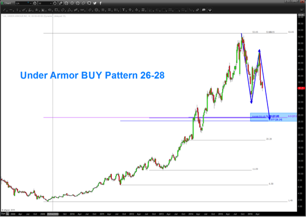 under armour stock chart pattern buy price target
