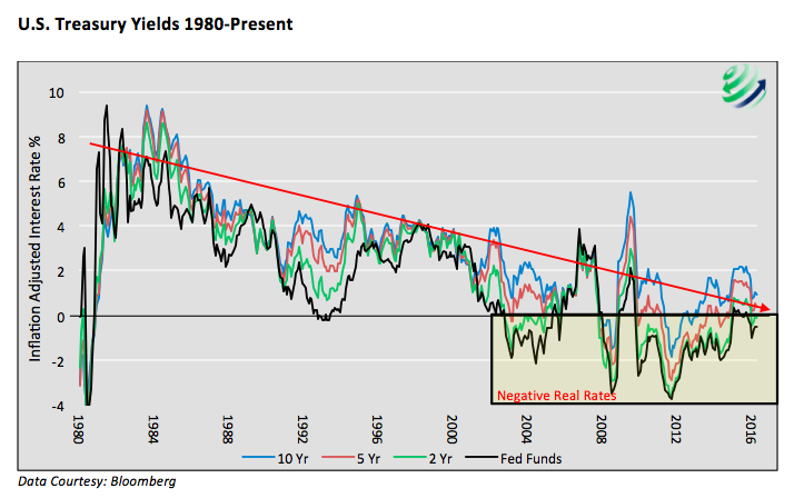 us treasury yields 1980 to present chart