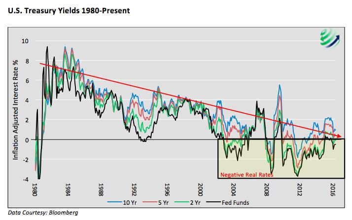 us treasury yields 1980 to present chart