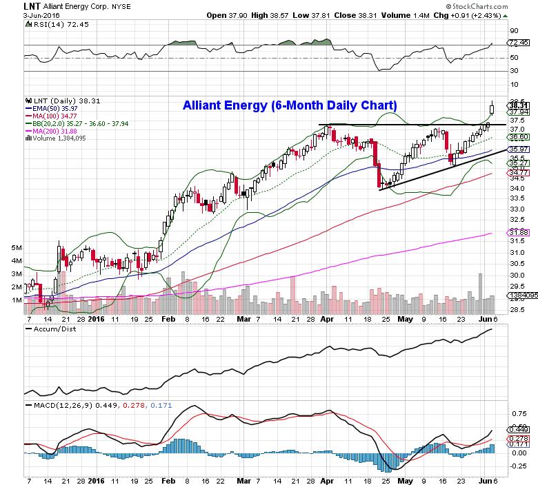 utility stocks alliant energy corp lnt chart bullish setup_june 6