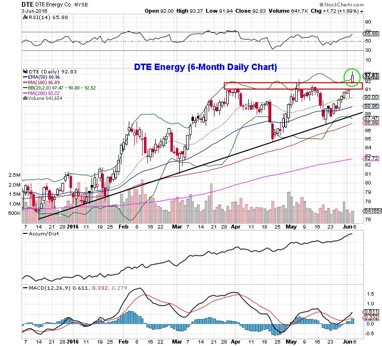 utility stocks dte energy trading chart bullish setup_june 6