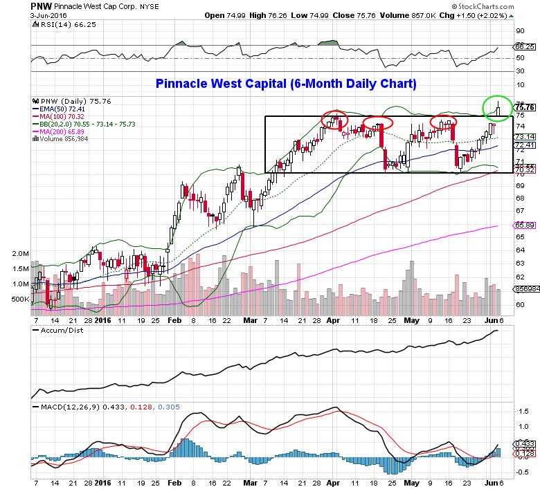 utility stocks pinnacle west pnw chart bullish setup_june 6