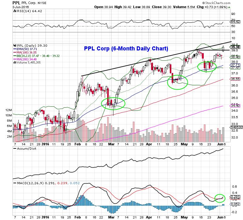 utility stocks ppl corp trading chart bullish setup_june 6