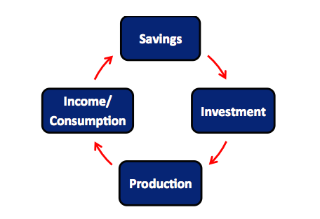 virtuous cycle image savings investment