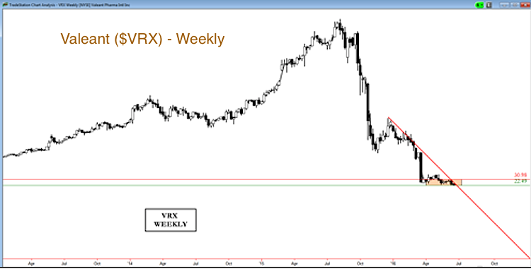 vrx valeant pharmaceuticals stock chart analysis consolidation_june 17