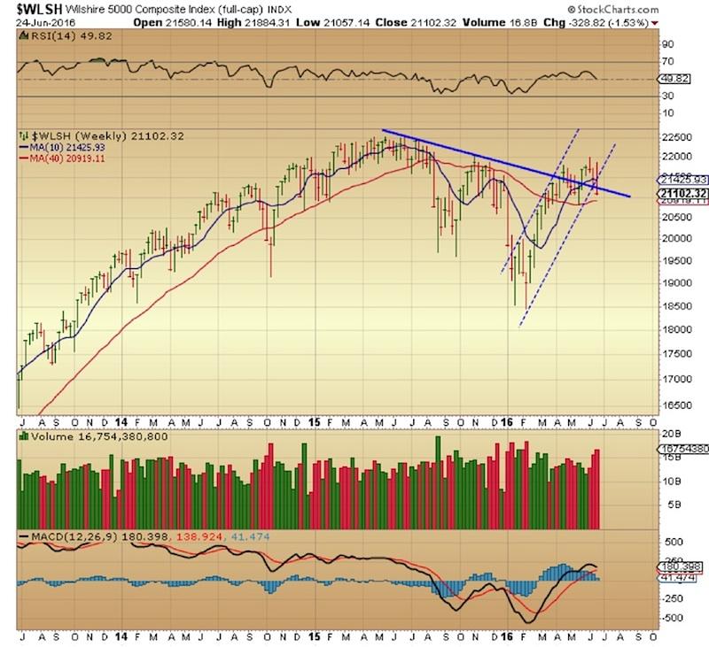 wilshire 5000 bearish reversal trend change chart_june 24