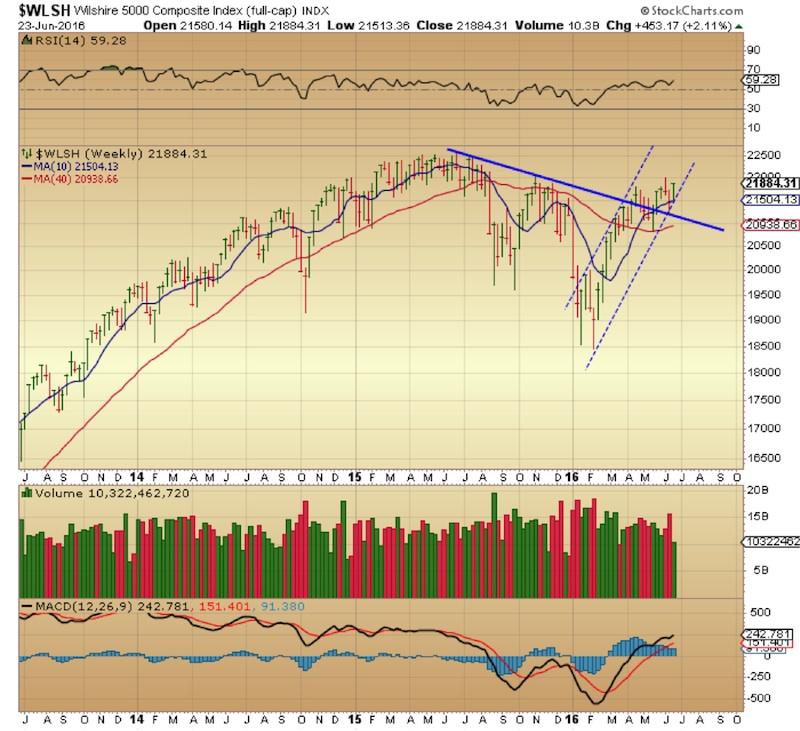 wilshire 5000 trend change weekly stock market chart_june 23