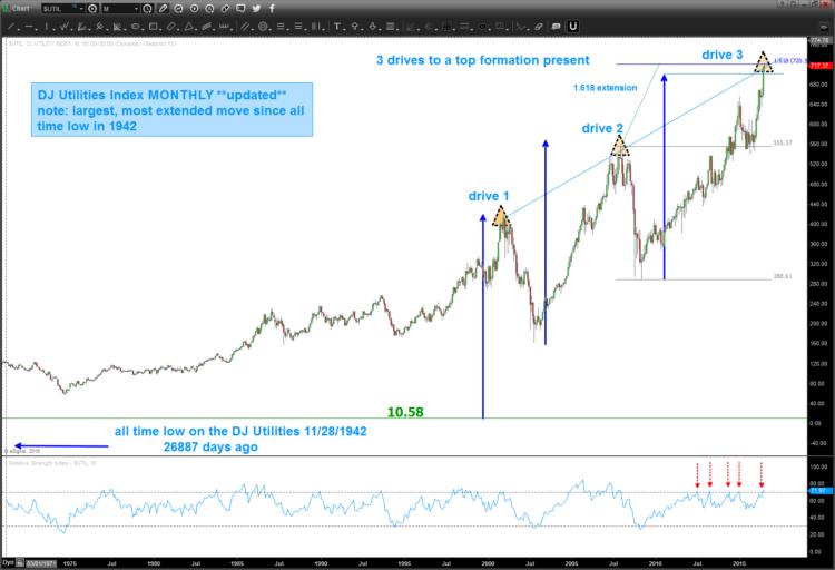 dow jones utilities price target chart_july 11