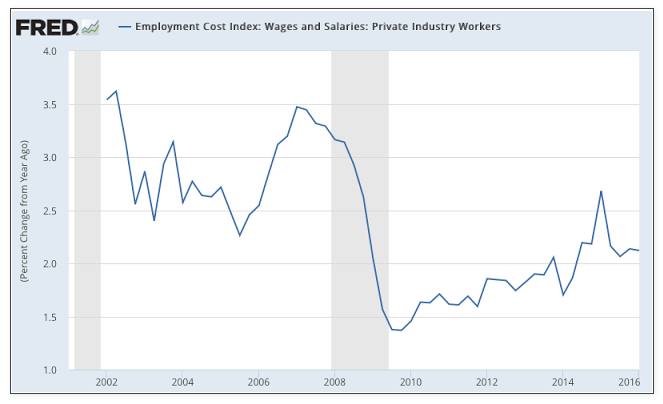 employment cost index july 2016 wages and salaries chart_fred
