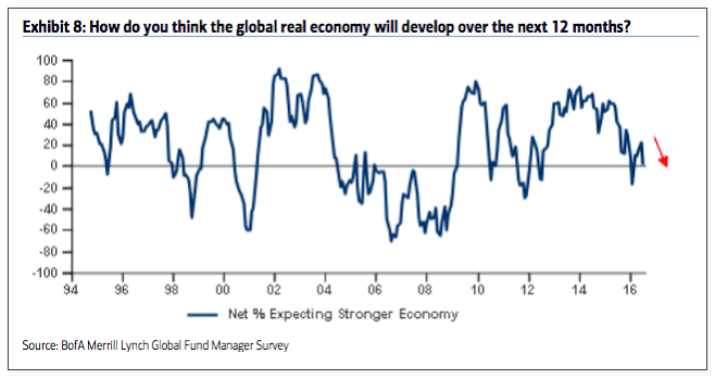 fund managers economic growth expectations_baml survey july