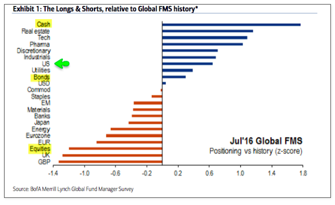 longs shorts by sector_global fund manager survey baml july