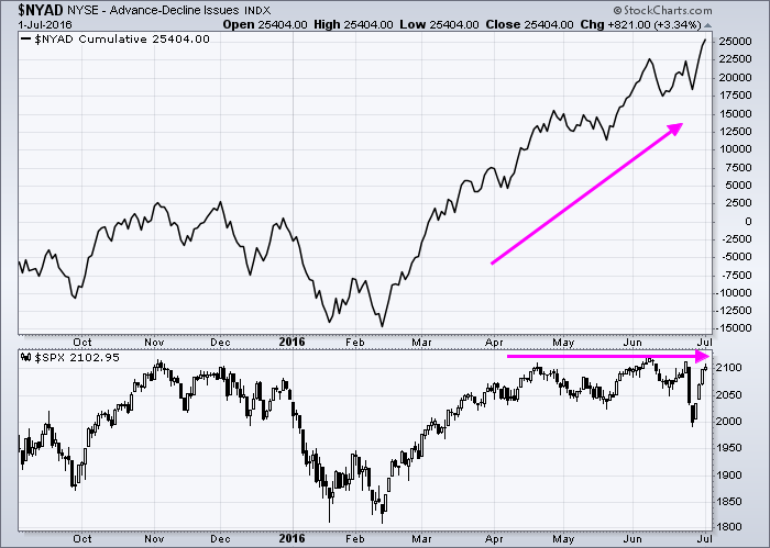 nyse advance decline line new all time highs breadth_July