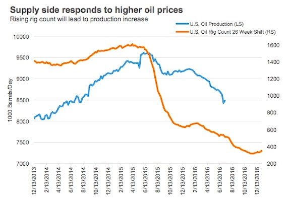 oil rig counts vs oil production increase chart_2016