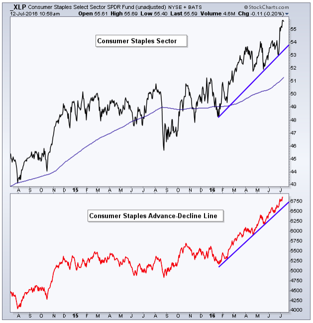 s&p 500 sector strength consumer staples market breadth_july 2016